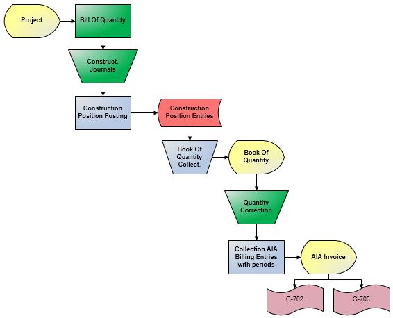 Aia Billing Process In Nav4construction Microsoft